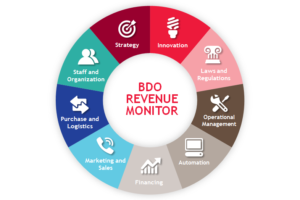 bdo revenue monitor startups startlife