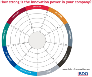 BDO Innovation scan